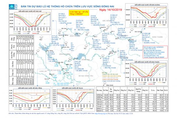 Dự báo lũ trên dòng chính sông Đồng Nai ngày 14 tháng 10 năm 2019